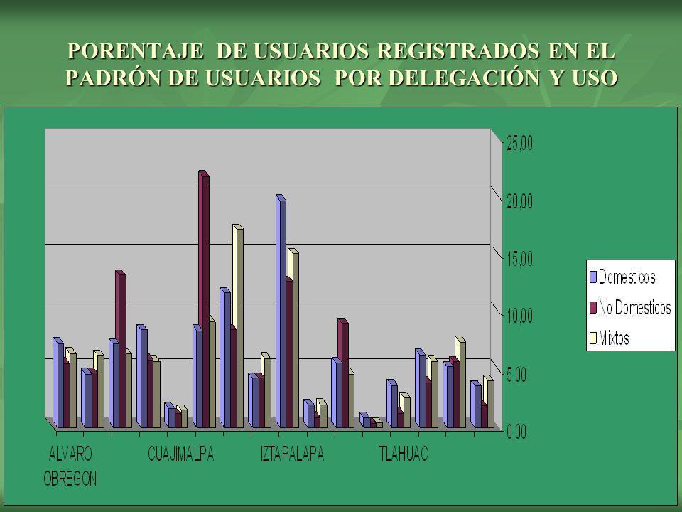 PORENTAJE DE USUARIOS REGISTRADOS EN EL PADRÓN DE USUARIOS POR DELEGACIÓN Y USO
