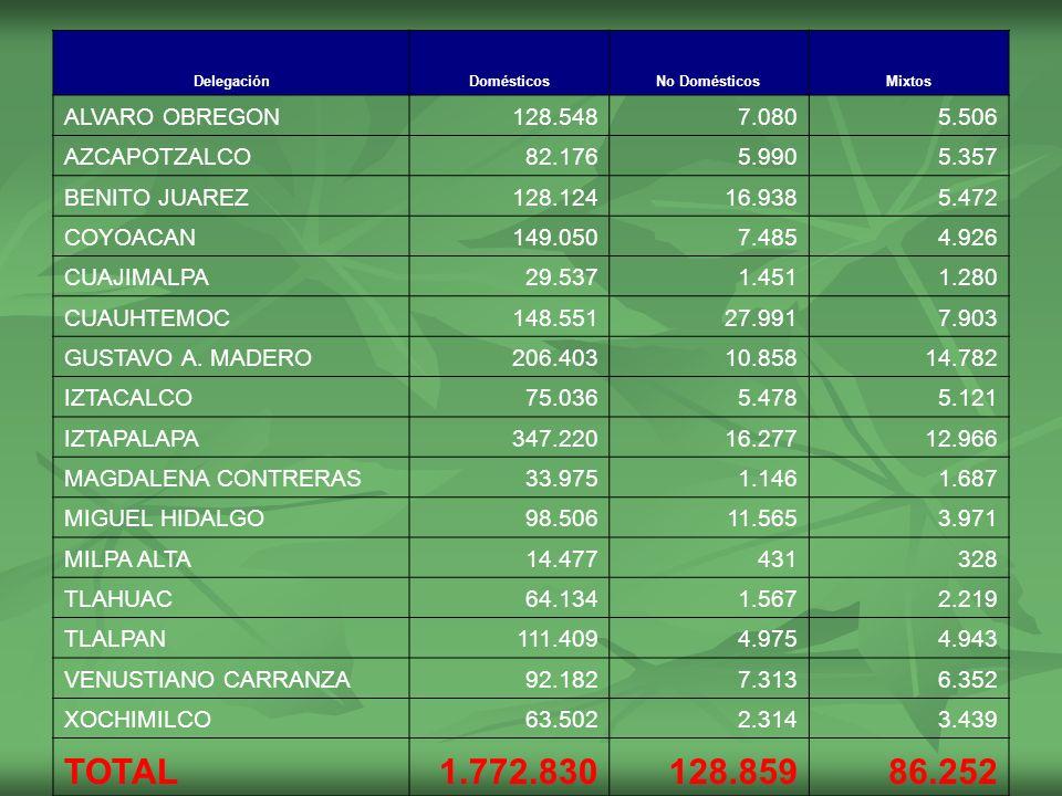 DelegaciónDomésticosNo DomésticosMixtos ALVARO OBREGON128.5487.0805.506 AZCAPOTZALCO82.1765.9905.357 BENITO JUAREZ128.12416.9385.472 COYOACAN149.0507.