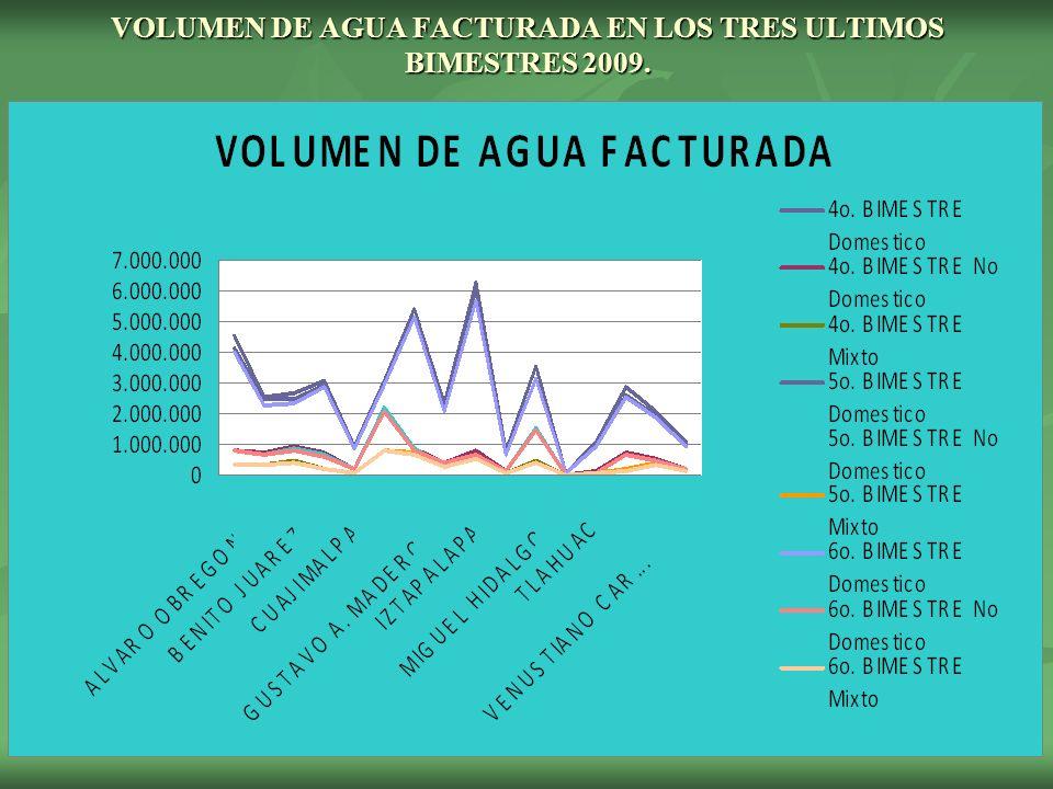 VOLUMEN DE AGUA FACTURADA EN LOS TRES ULTIMOS BIMESTRES 2009.