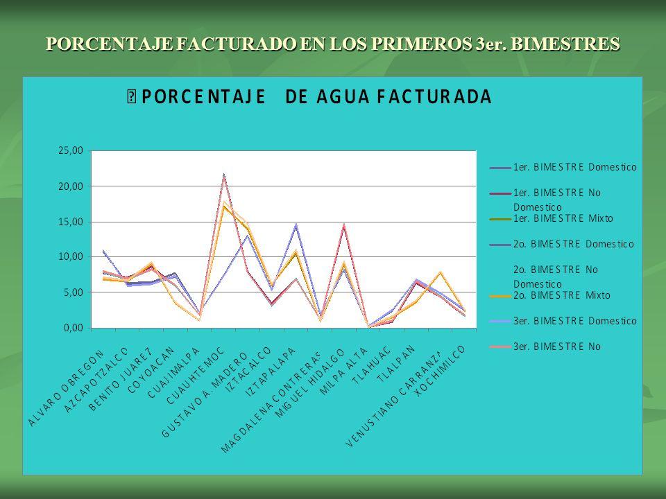 PORCENTAJE FACTURADO EN LOS PRIMEROS 3er. BIMESTRES