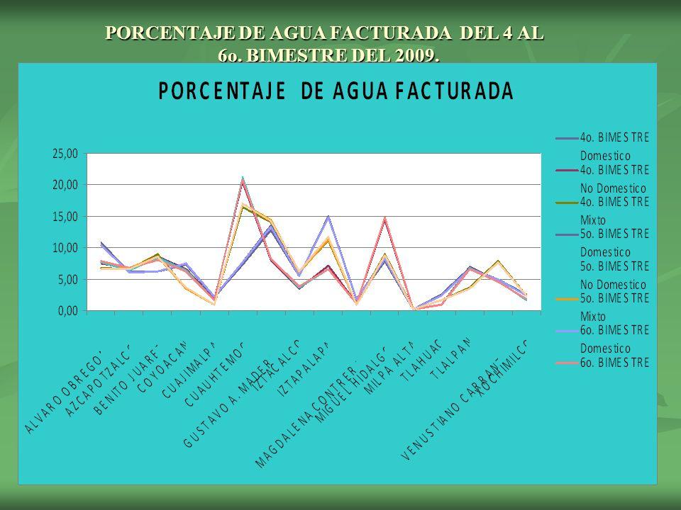 PORCENTAJE DE AGUA FACTURADA DEL 4 AL 6o. BIMESTRE DEL 2009.
