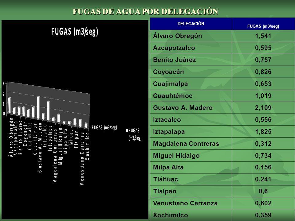FUGAS DE AGUA POR DELEGACIÓN DELEGACIÓN FUGAS (m3/seg) Álvaro Obregón1,541 Azcapotzalco0,595 Benito Juárez0,757 Coyoacán0,826 Cuajimalpa0,653 Cuauhtémoc1,019 Gustavo A.