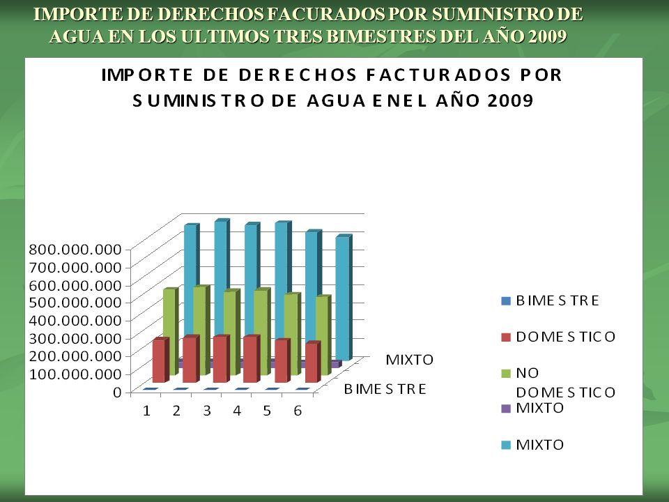 IMPORTE DE DERECHOS FACURADOS POR SUMINISTRO DE AGUA EN LOS ULTIMOS TRES BIMESTRES DEL AÑO 2009