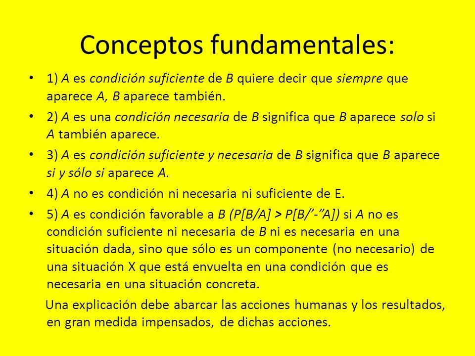 Conceptos fundamentales: 1) A es condición suficiente de B quiere decir que siempre que aparece A, B aparece también. 2) A es una condición necesaria