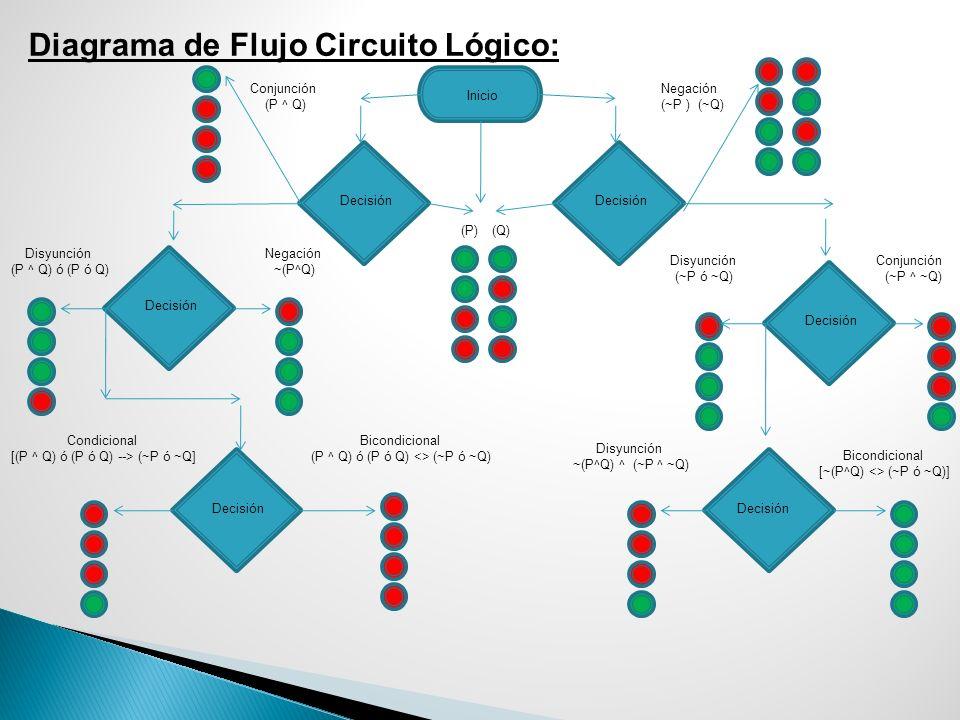 Diagrama de Flujo Circuito Lógico: Negación (~P ) (~Q) Disyunción (~P ó ~Q) Conjunción (~P ^ ~Q) Disyunción ~(P^Q) ^ (~P ^ ~Q) Bicondicional [~(P^Q) <