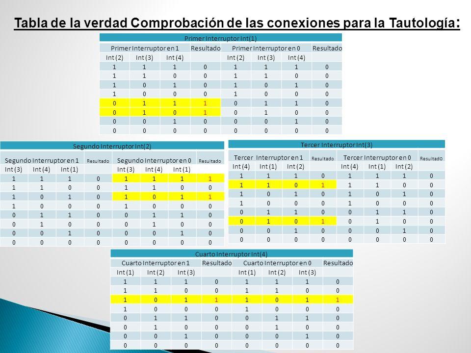 Tabla de la verdad Comprobación de las conexiones para la Tautología : Primer Interruptor Int(1) Primer Interruptor en 1ResultadoPrimer Interruptor en