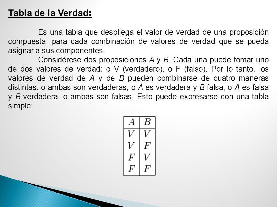 Tablas de la verdad Circuito Lógico: A continuación se presentan las tablas de la verdad realizadas para nuestras deducciones: Conjunción (P ^ Q) 111 100 001 000 Negación ~ ( P ^ Q) 0111 1100 1001 1000 Disyunción (P ^ Q) ó (P ó Q) 1111111 1001110 0011011 0000000 P Q 11 10 01 0 0 Negación (~ P ) (~ Q) 0101 0110 1001 1010 Disyunción (~ P ó ~ Q) 01001 01110 10101 10110 Conjunción (~ P ^ ~ Q) 01001 01010 10001 10110 Disyunción ~ (P ^ Q) ^ ( ~ P ^ ~ Q) 0111001001 1100001010 1001010001 1000110110 Bicondicional [ ~ (P ^ Q) <> ( ~ P ó ~ Q)] 0111101001 1100101110 1001110101 1000110110 Bicondicional (P ^ Q) ó ( P ó Q )<>(~ P ó ~ Q) 1111111001001 1001110001110 0011011010101 0000000010110 Condicional [(P ^ Q) ó ( P ó Q) -->(~ P ó ~ Q] 1111111 0 01001 1001110 0 01110 0011011 0 10101 0000000 1 10110