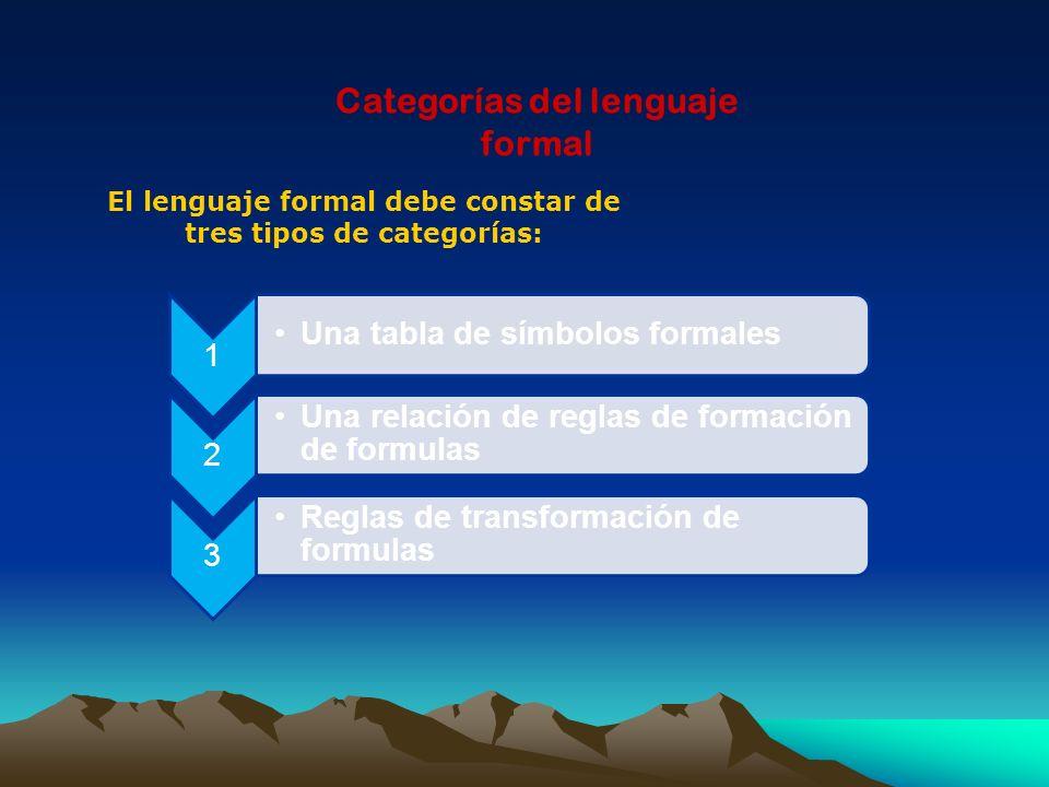 Categorías del lenguaje formal El lenguaje formal debe constar de tres tipos de categorías: 1 Una tabla de símbolos formales 2 Una relación de reglas