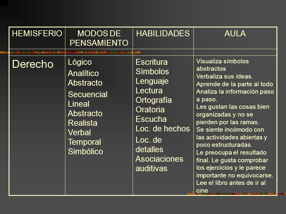 HEMISFERIOMODOS DE PENSAMIENTO HABILIDADESAULA Derecho Lógico Analítico Abstracto Secuencial Lineal Abstracto Realista Verbal Temporal Simbólico Escri