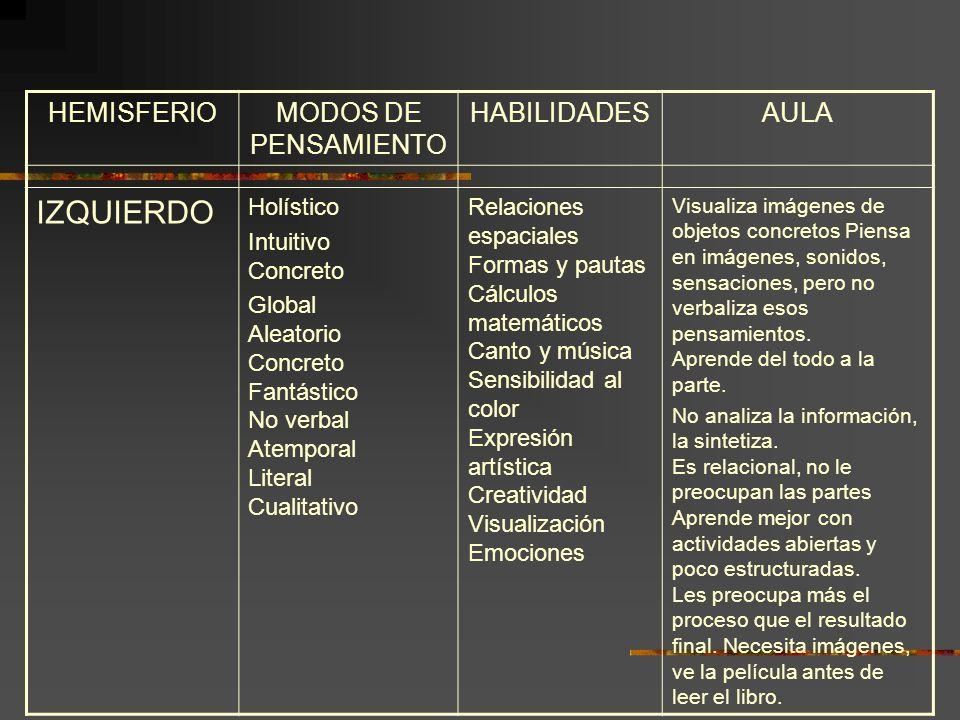 HEMISFERIOMODOS DE PENSAMIENTO HABILIDADESAULA IZQUIERDO Holístico Intuitivo Concreto Global Aleatorio Concreto Fantástico No verbal Atemporal Literal
