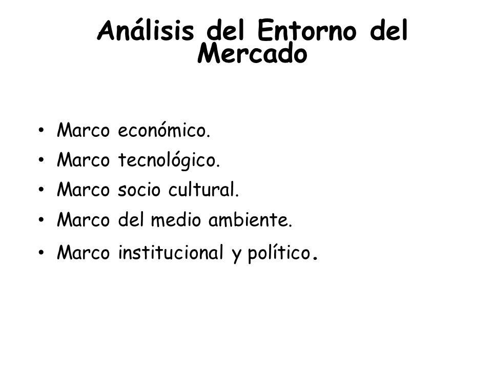 Análisis del Entorno del Mercado Marco económico. Marco tecnológico. Marco socio cultural. Marco del medio ambiente. Marco institucional y político.