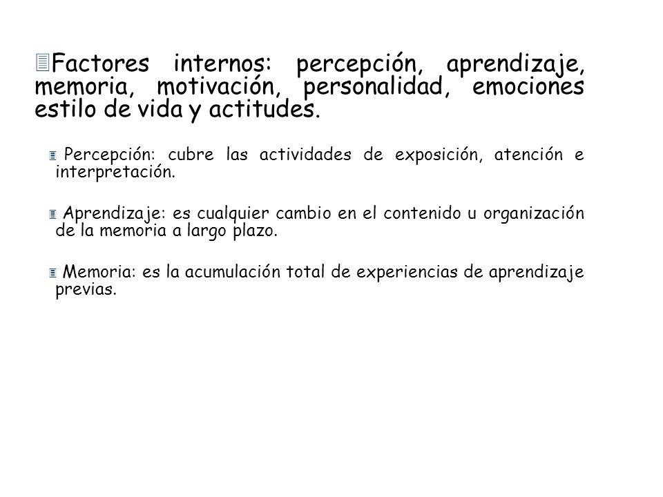 3Factores internos: percepción, aprendizaje, memoria, motivación, personalidad, emociones estilo de vida y actitudes. 3 Percepción: cubre las activida
