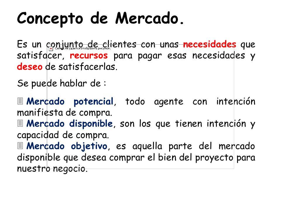 Concepto de Mercado. Es un conjunto de clientes con unas necesidades que satisfacer, recursos para pagar esas necesidades y deseo de satisfacerlas. Se