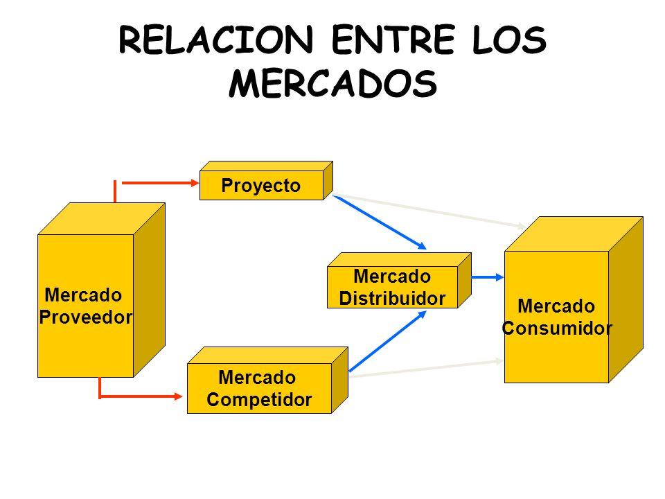 RELACION ENTRE LOS MERCADOS Mercado Proveedor Proyecto Mercado Competidor Mercado Distribuidor Mercado Consumidor