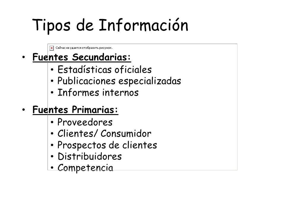 Fuentes Secundarias: Estadísticas oficiales Publicaciones especializadas Informes internos Fuentes Primarias: Proveedores Clientes/ Consumidor Prospec