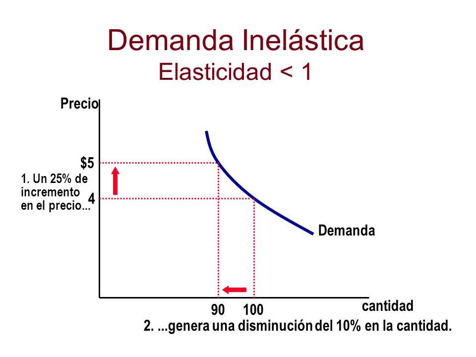 Demanda Inelástica Elasticidad < 1 cantidad Precio 4 $5 1. Un 25% de incremento en el precio... Demanda 100 90 2....genera una disminución del 10% en