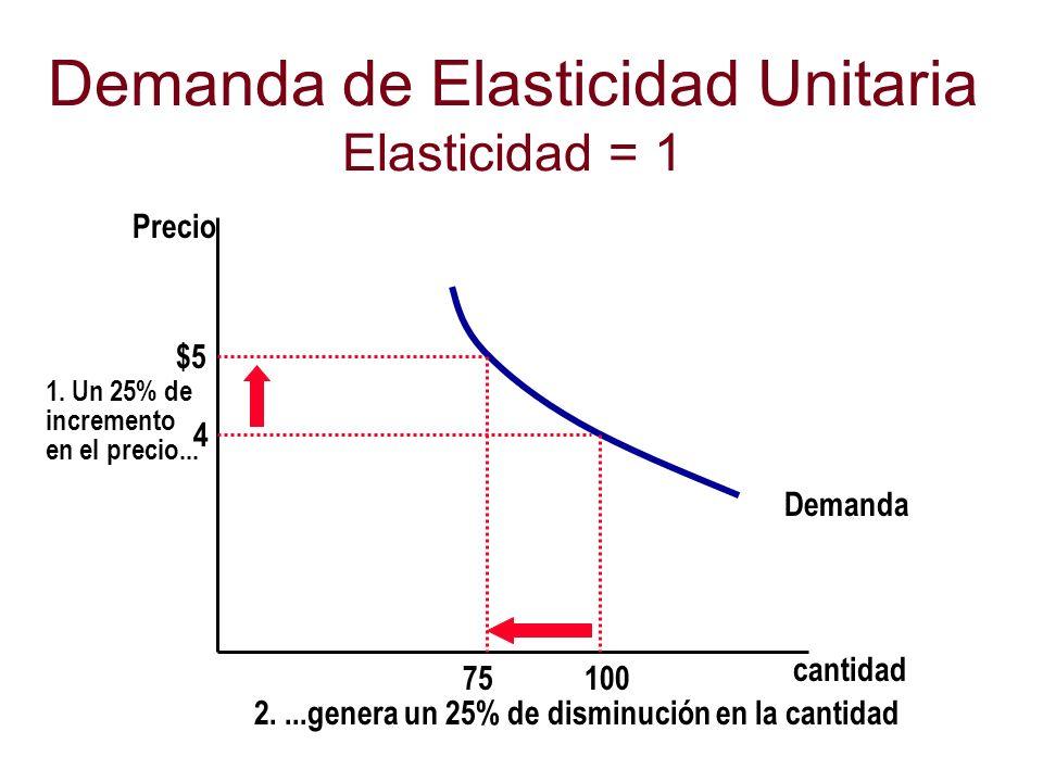 Demanda de Elasticidad Unitaria Elasticidad = 1 cantidad Precio 4 $5 1. Un 25% de incremento en el precio... Demanda 100 75 2....genera un 25% de dism
