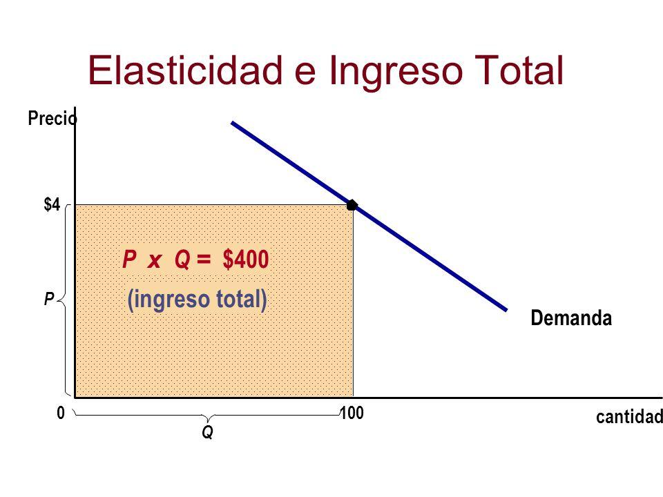 $4 Demanda cantidad P 0 Precio P x Q = $400 (ingreso total) 100 Q Elasticidad e Ingreso Total