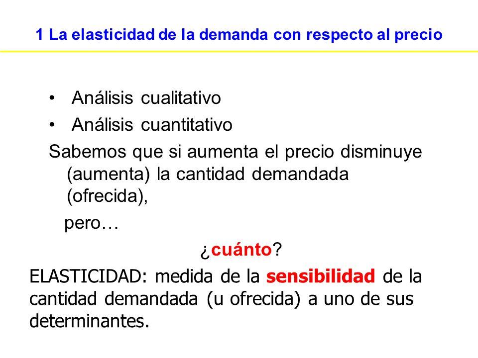 Oferta Perfectamente Elástica Elasticidad = Cantidad Precio Oferta $4 1.