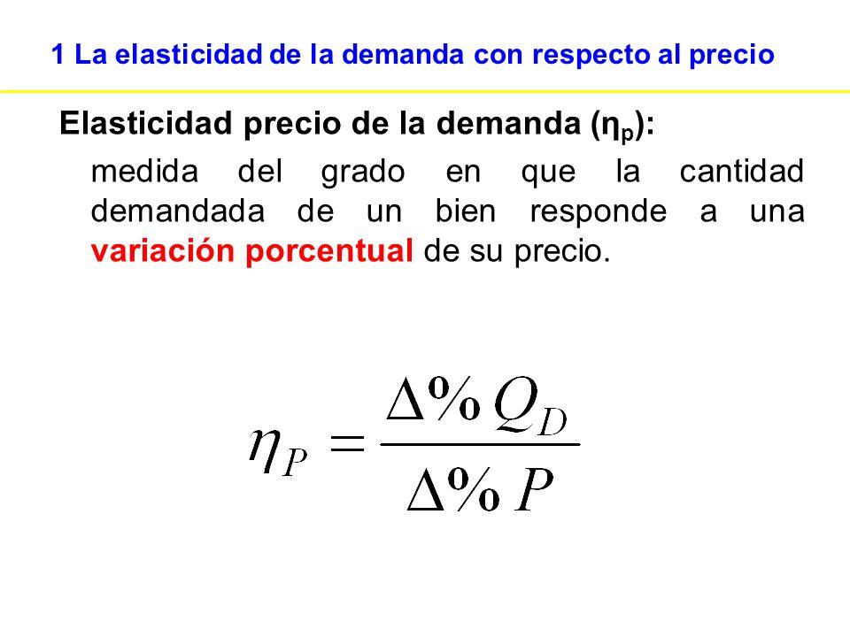 1 La elasticidad de la demanda con respecto al precio !Ojo.