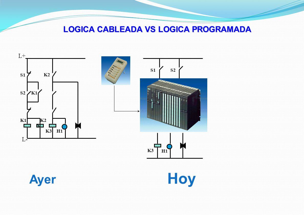 LOGICA CABLEADA VS LOGICA PROGRAMADA Ayer Hoy S1 S2K1 K2 K1K2 K3H1 X K3 H1 S1S2 L+ L-