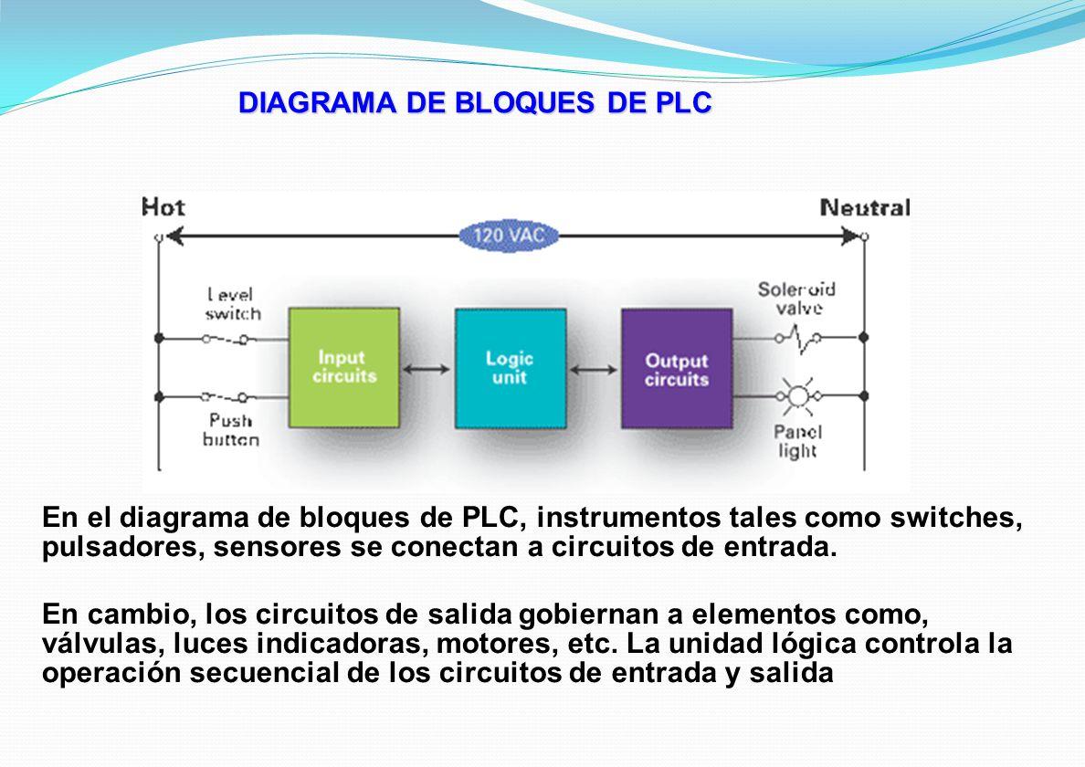 En el diagrama de bloques de PLC, instrumentos tales como switches, pulsadores, sensores se conectan a circuitos de entrada. En cambio, los circuitos
