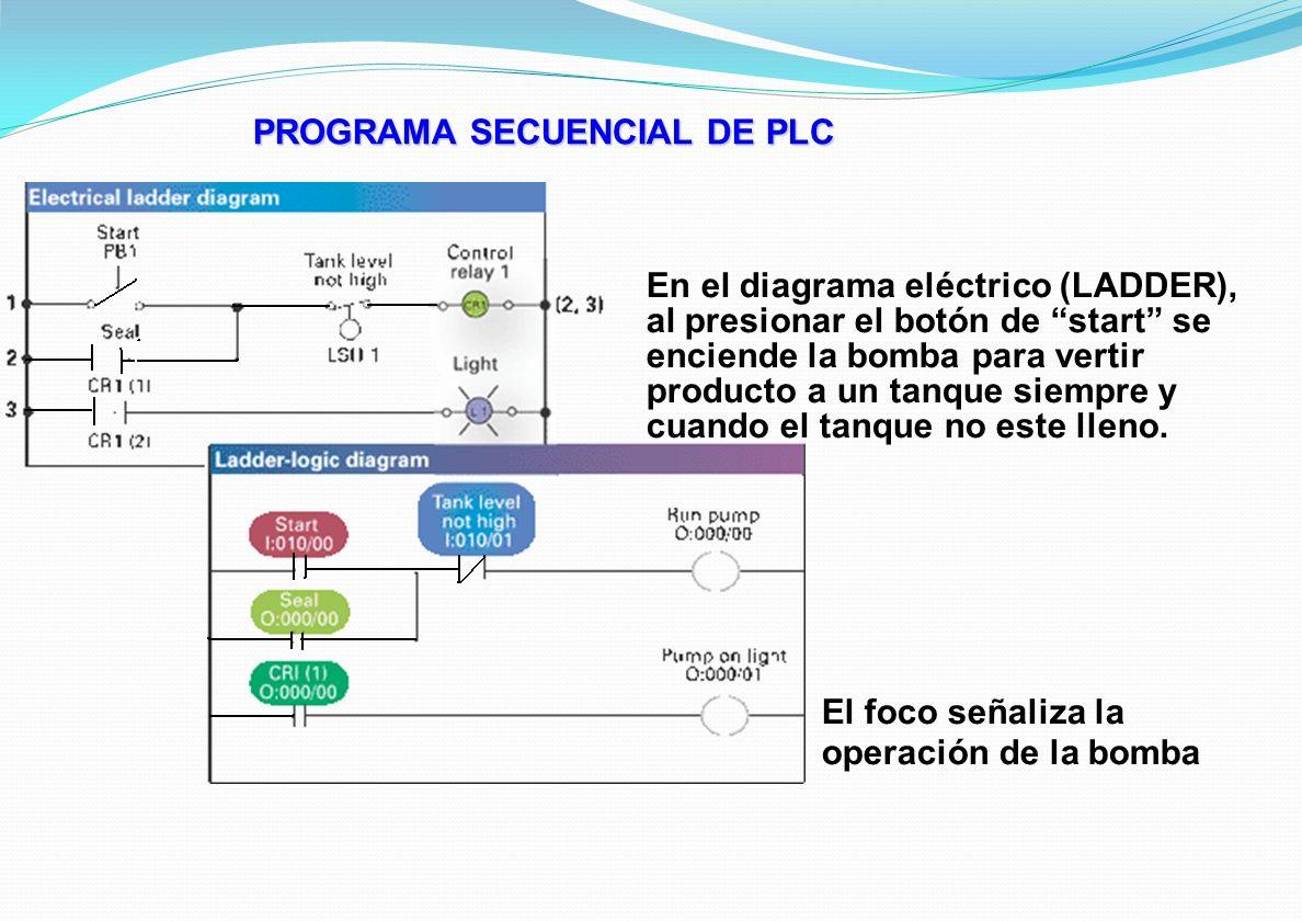 EJEMPLO DE APLICACION Funcionamiento del programa 4) Si después de 1050 scans el nivel desciende del nivel alto, entonces el sensor correspondiente se cierra.