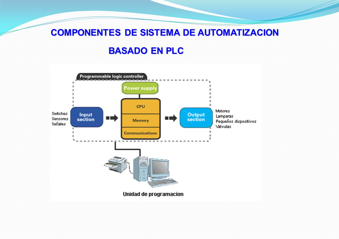 Rango Superior/ rango medio Rango medio/ rango bajo PLCs compactos + Programador pórtatil + Software STEP 7 + Comunicación + Interface Hombre-Máquina PANORAMICA DE FAMILIA DE PLC Equipos y Software