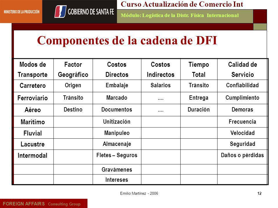 Emilio Martínez - 200612 FOREIGN AFFAIRS Consulting Group Curso Actualización de Comercio IntMódulo: Logística de la Distr. Física Internacional Modos