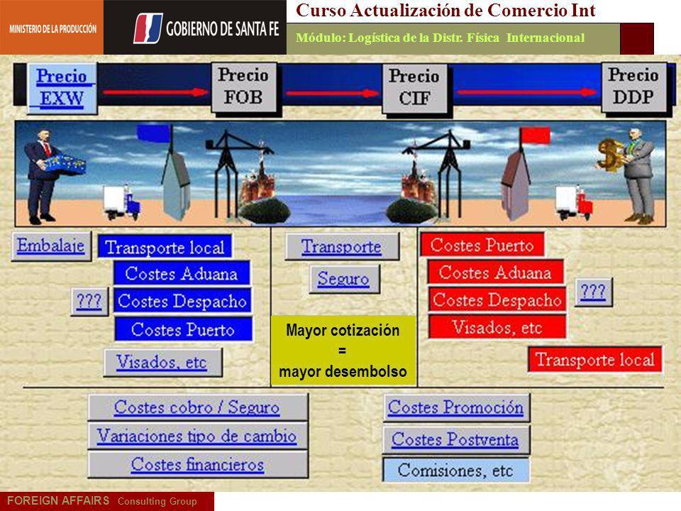 Emilio Martínez - 20065 FOREIGN AFFAIRS Consulting Group Curso Actualización de Comercio IntMódulo: Logística de la Distr. Física Internacional Mayor