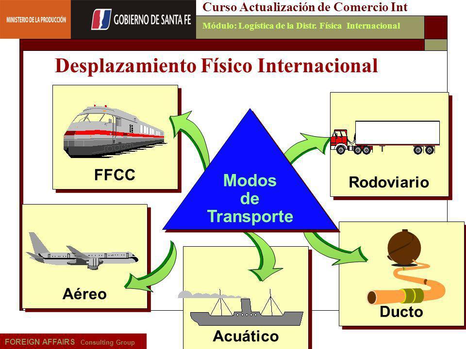 Emilio Martínez - 20066 FOREIGN AFFAIRS Consulting Group Curso Actualización de Comercio IntMódulo: Logística de la Distr. Física Internacional FFCC R