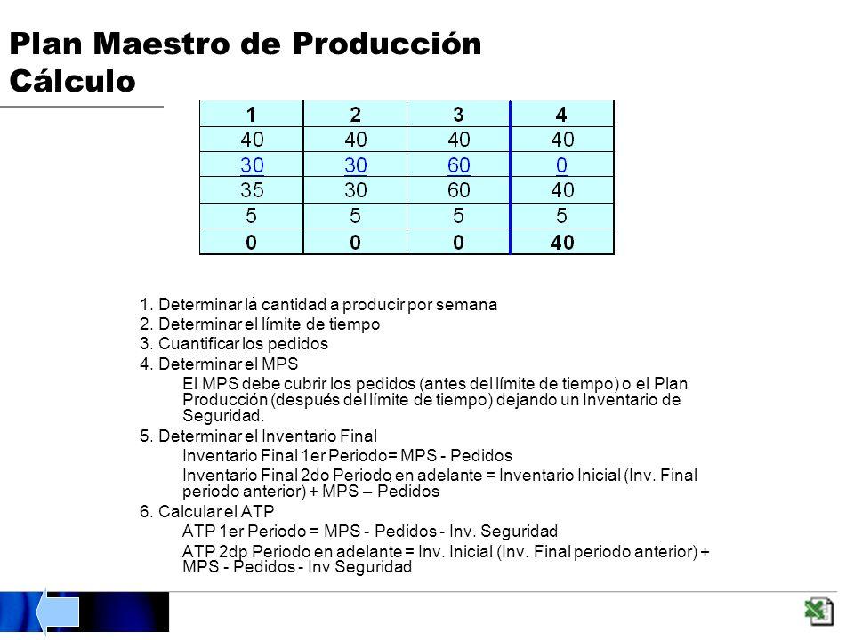 Plan Maestro de Producción Cálculo 1.Determinar la cantidad a producir por semana 2.