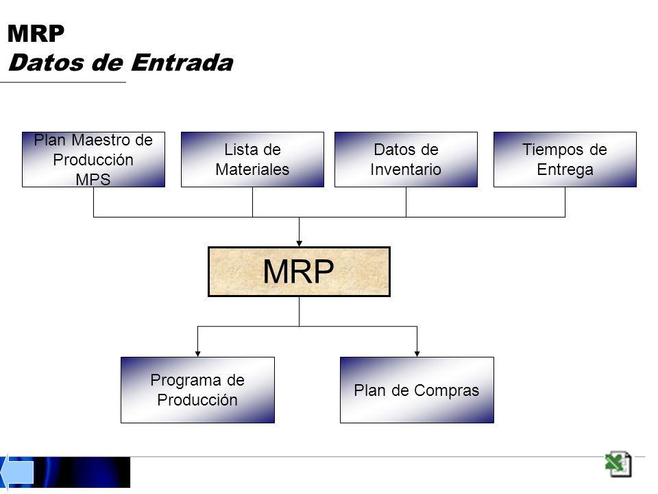 MRP Datos de Entrada MRP Programa de Producción Plan de Compras Plan Maestro de Producción MPS Lista de Materiales Datos de Inventario Tiempos de Entrega
