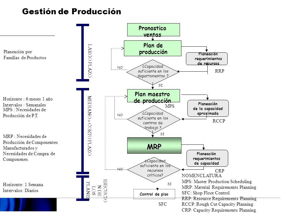 Planeación de producción y distribución Pronostico Ventas PLAN AGREGADA PLAN OPERACIONAL EJECUCIÓN COMPRASPRODUCCIÓN Plan Maestro de Producción MPS Planeación de Materiales MRP Planeación de Distribución DRP DISTRIBUCIÓN Plan de Producción Plan Recursos Plan Capacidad