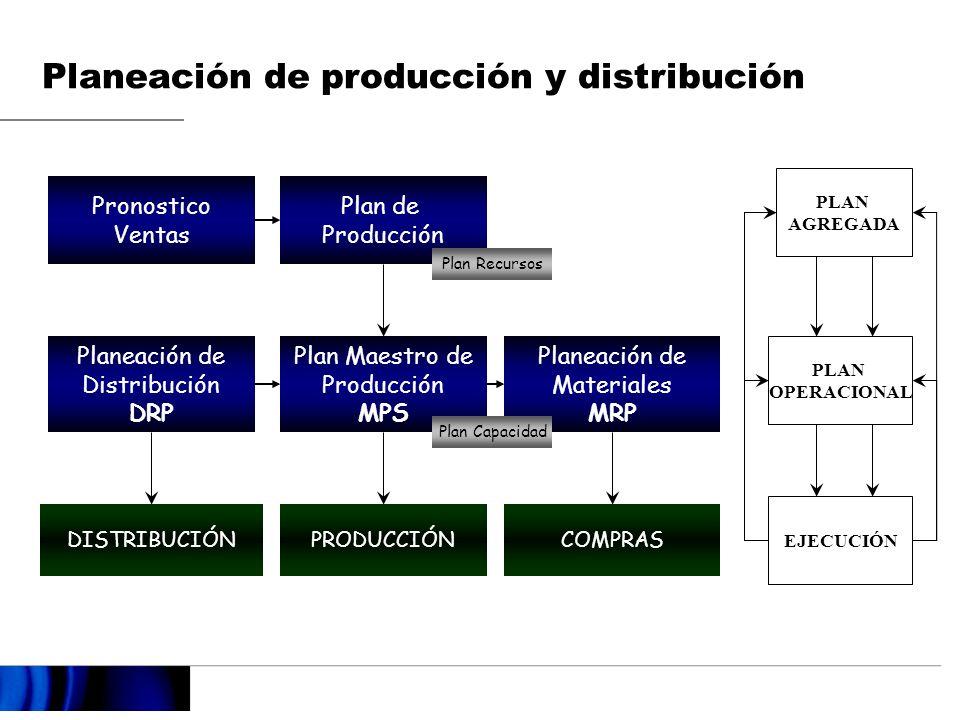 Plan de Producción Planea los niveles de producción e inventarios Generalmente en familias de productos