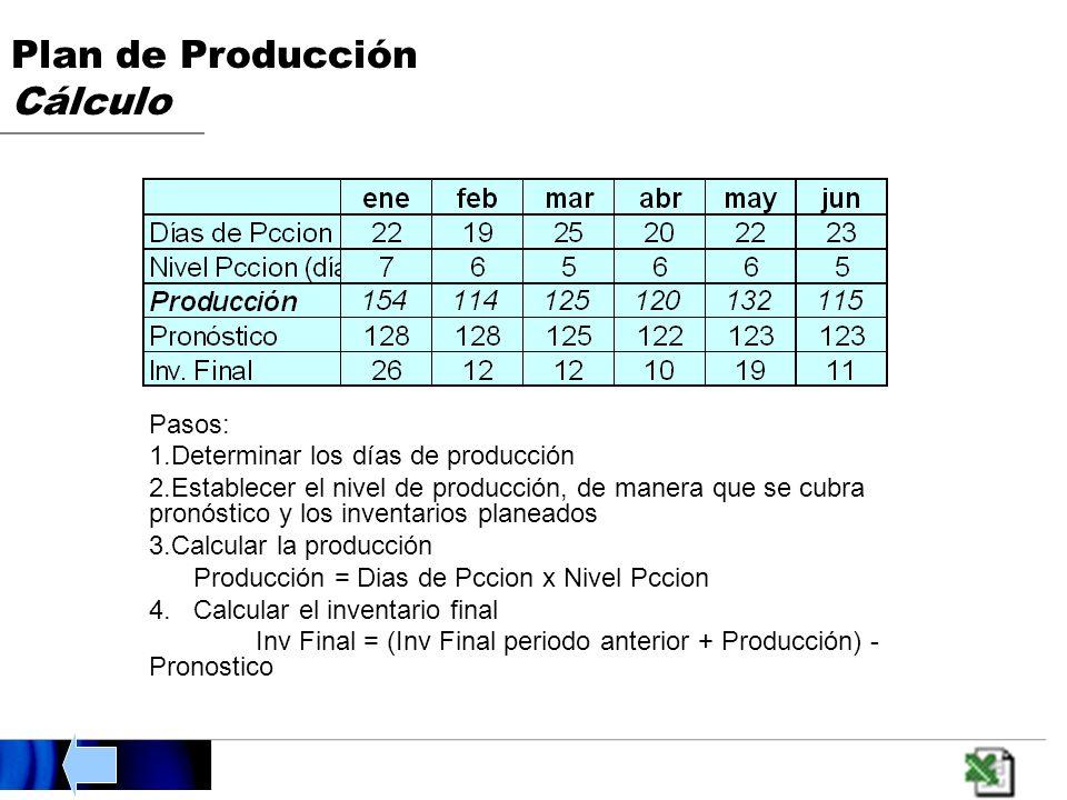 Plan de Producción Cálculo Pasos: 1.Determinar los días de producción 2.Establecer el nivel de producción, de manera que se cubra pronóstico y los inventarios planeados 3.Calcular la producción Producción = Dias de Pccion x Nivel Pccion 4.