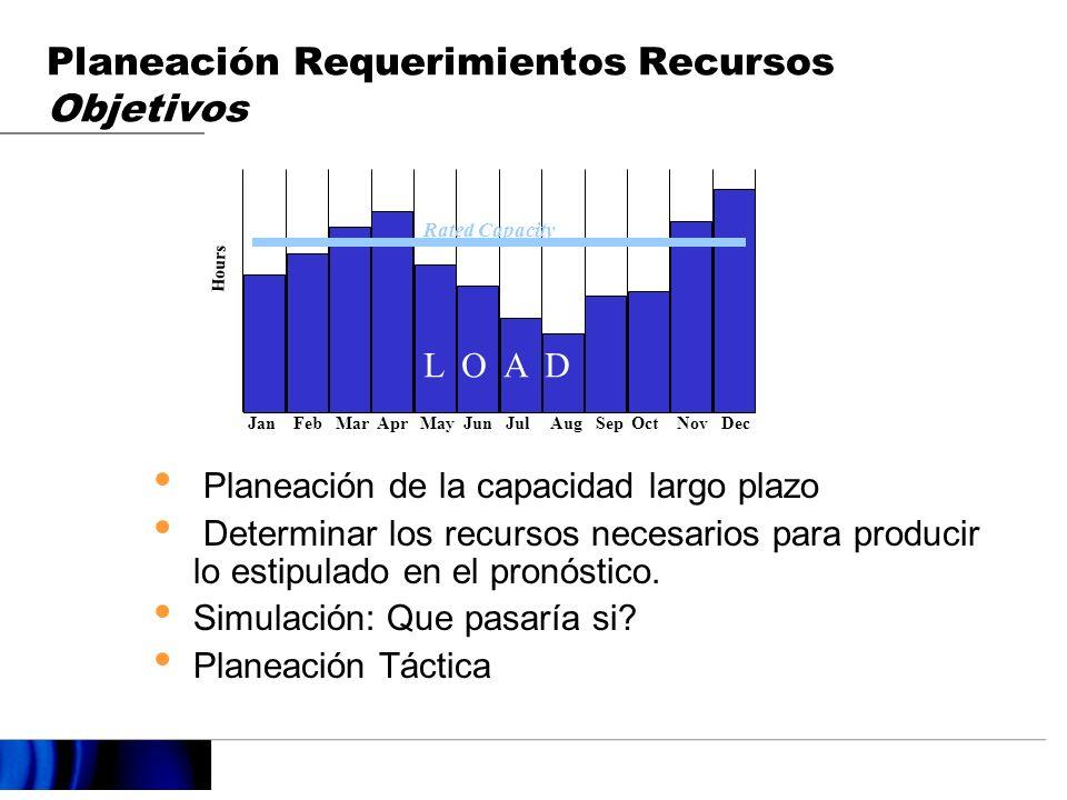 Planeación Requerimientos Recursos Objetivos Planeación de la capacidad largo plazo Determinar los recursos necesarios para producir lo estipulado en el pronóstico.