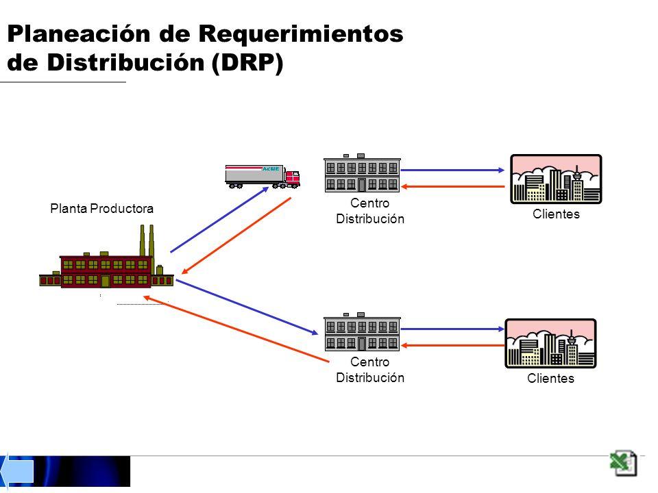 Planta Productora Centro Distribución Clientes Centro Distribución