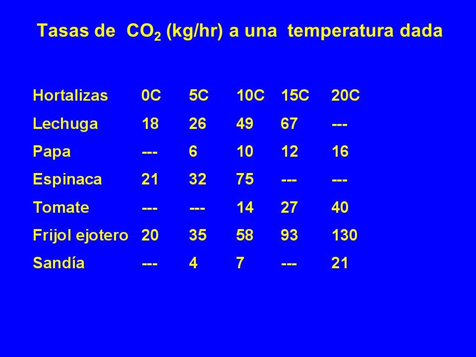 Tasas de CO 2 (kg/hr) a una temperatura dada