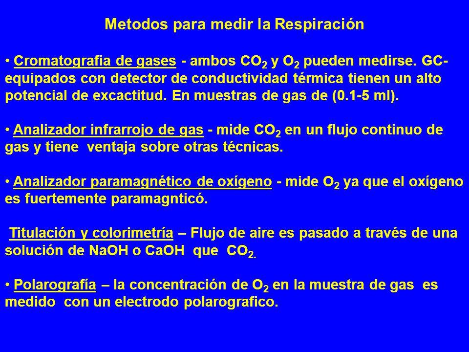 Metodos para medir la Respiración Cromatografia de gases - ambos CO 2 y O 2 pueden medirse. GC- equipados con detector de conductividad térmica tienen