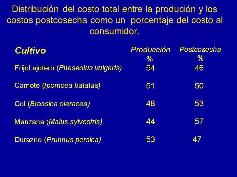 Distribución del costo total entre la produción y los costos postcosecha como un porcentaje del costo al consumidor.