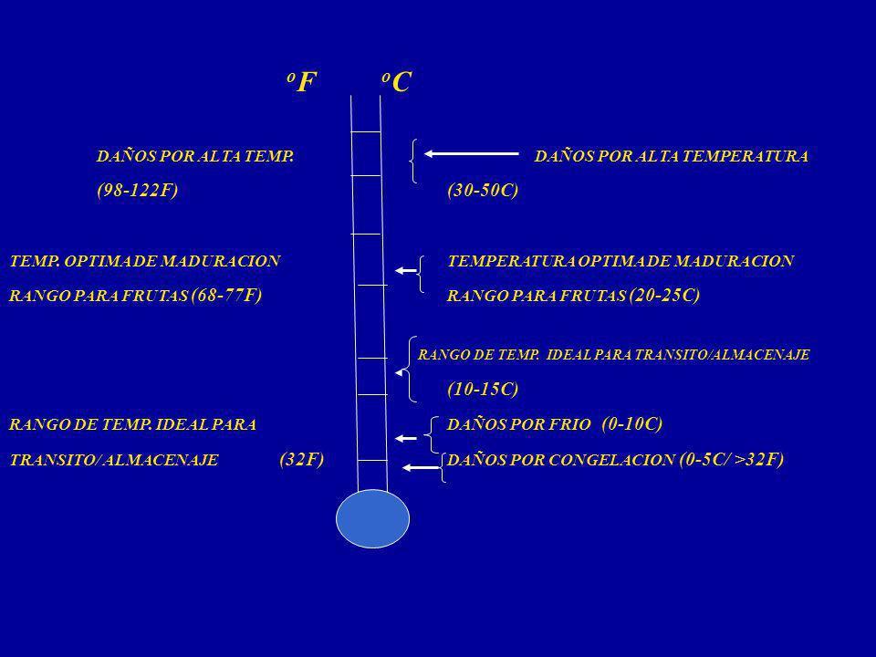 o F o C DAÑOS POR ALTA TEMP.DAÑOS POR ALTA TEMPERATURA (98-122F)(30-50C) TEMP. OPTIMA DE MADURACIONTEMPERATURA OPTIMA DE MADURACION RANGO PARA FRUTAS