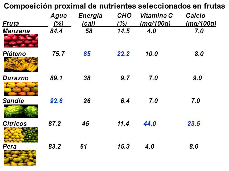 Composición proximal de nutrientes seleccionados en frutas Agua EnergíaCHOVitamina CCalcio Fruta (%) (cal)(%)(mg/100g)(mg/100g) Manzana 84.4 5814.5 4.