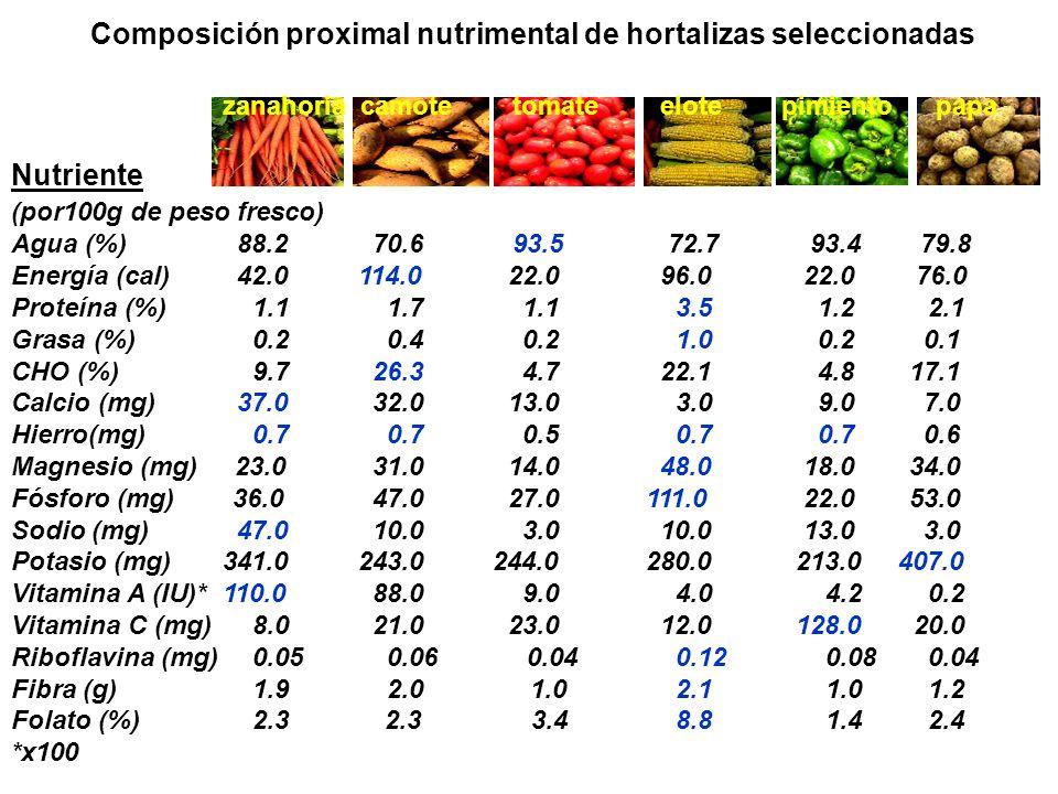 Composición proximal nutrimental de hortalizas seleccionadas zanahoria camote tomate elote pimiento papa Nutriente (por100g de peso fresco) Agua (%) 8