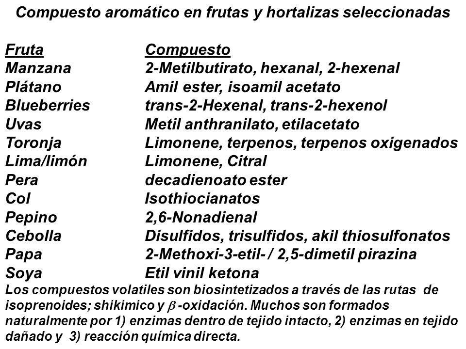 Compuesto aromático en frutas y hortalizas seleccionadas FrutaCompuesto Manzana2-Metilbutirato, hexanal, 2-hexenal PlátanoAmil ester, isoamil acetato