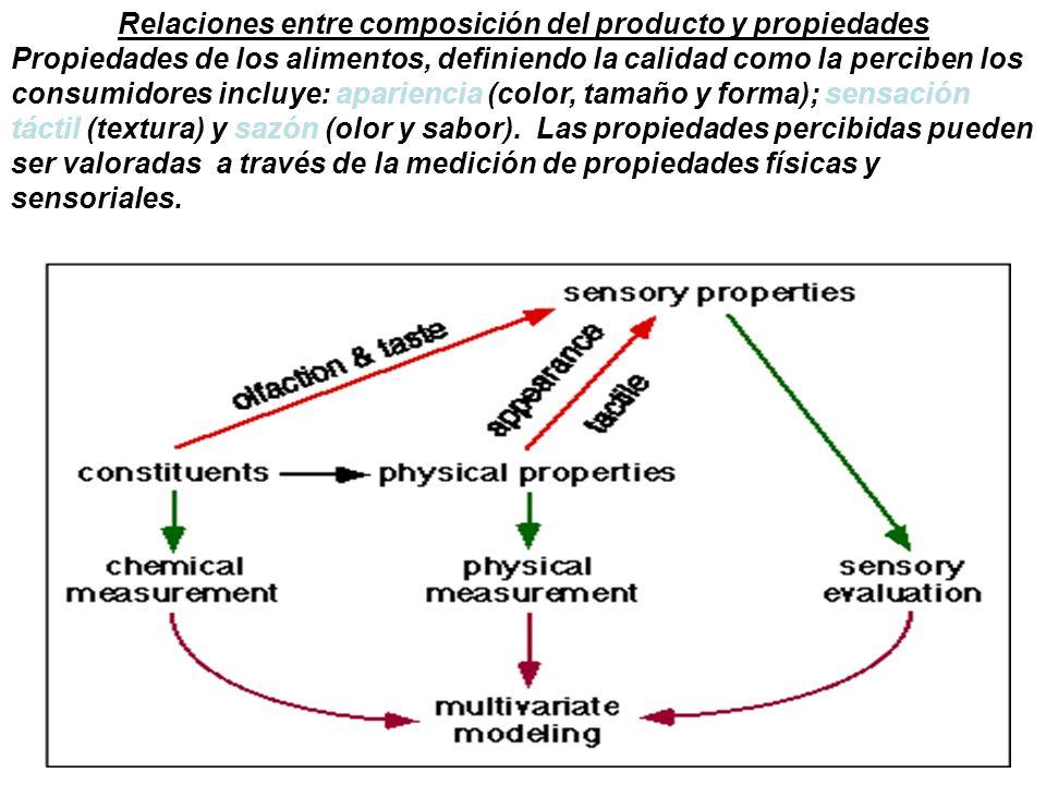Relaciones entre composición del producto y propiedades Propiedades de los alimentos, definiendo la calidad como la perciben los consumidores incluye:
