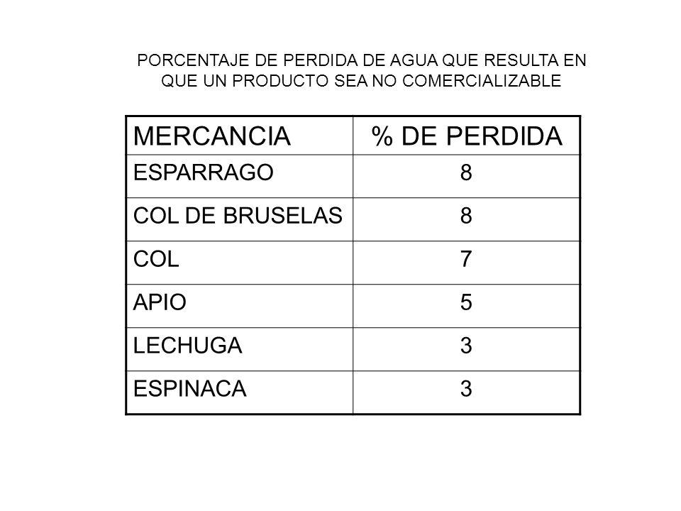 MERCANCIA% DE PERDIDA ESPARRAGO8 COL DE BRUSELAS8 COL7 APIO5 LECHUGA3 ESPINACA3 PORCENTAJE DE PERDIDA DE AGUA QUE RESULTA EN QUE UN PRODUCTO SEA NO COMERCIALIZABLE