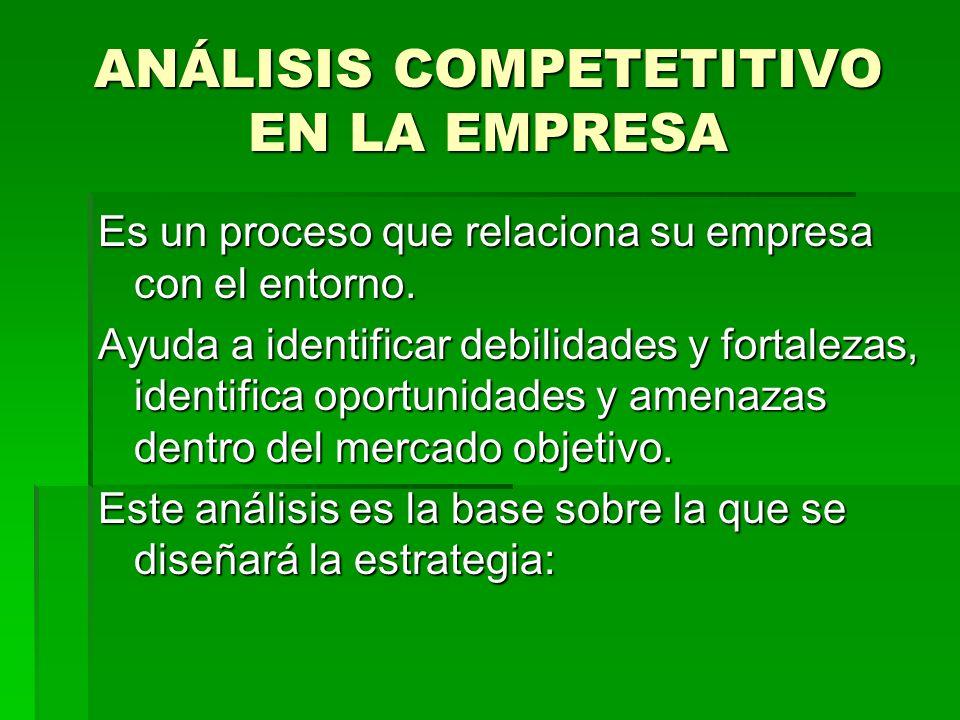 ANÁLISIS COMPETETITIVO EN LA EMPRESA Es un proceso que relaciona su empresa con el entorno. Ayuda a identificar debilidades y fortalezas, identifica o