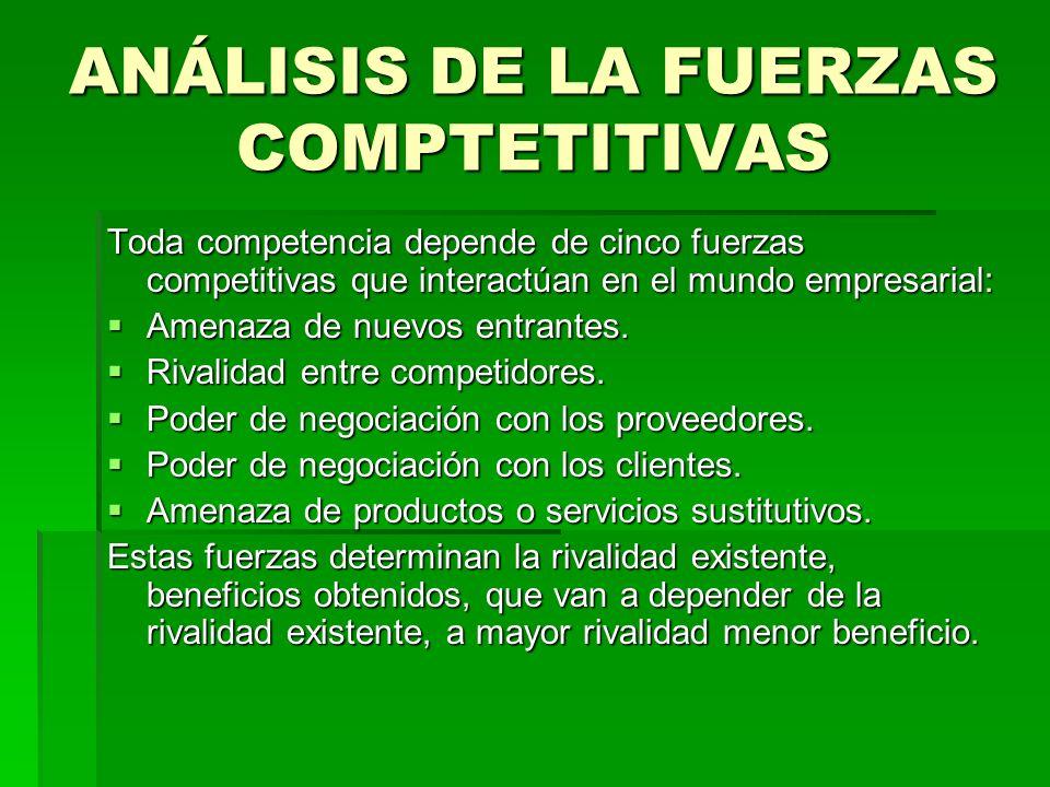 ANÁLISIS DE LA FUERZAS COMPTETITIVAS Toda competencia depende de cinco fuerzas competitivas que interactúan en el mundo empresarial: Amenaza de nuevos
