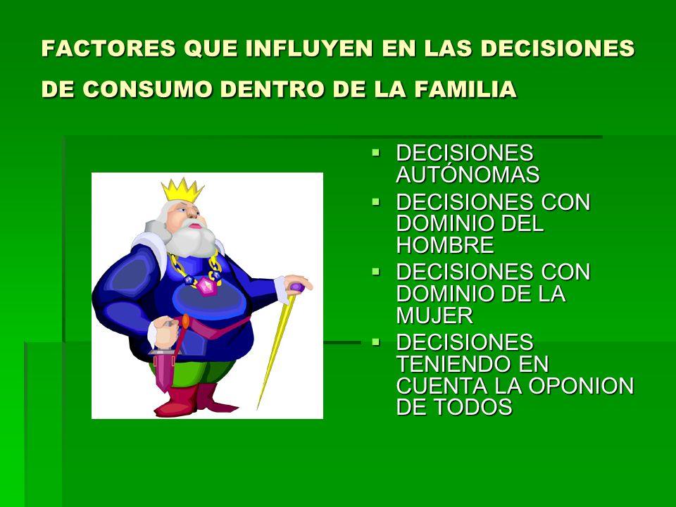 FACTORES QUE INFLUYEN EN LAS DECISIONES DE CONSUMO DENTRO DE LA FAMILIA DECISIONES AUTÓNOMAS DECISIONES AUTÓNOMAS DECISIONES CON DOMINIO DEL HOMBRE DECISIONES CON DOMINIO DEL HOMBRE DECISIONES CON DOMINIO DE LA MUJER DECISIONES CON DOMINIO DE LA MUJER DECISIONES TENIENDO EN CUENTA LA OPONION DE TODOS DECISIONES TENIENDO EN CUENTA LA OPONION DE TODOS